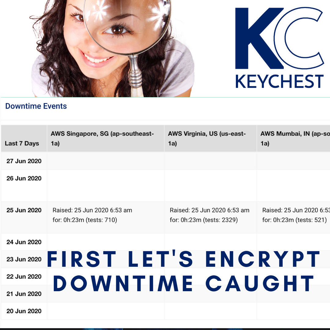 First downtime detection - Les Encrypt