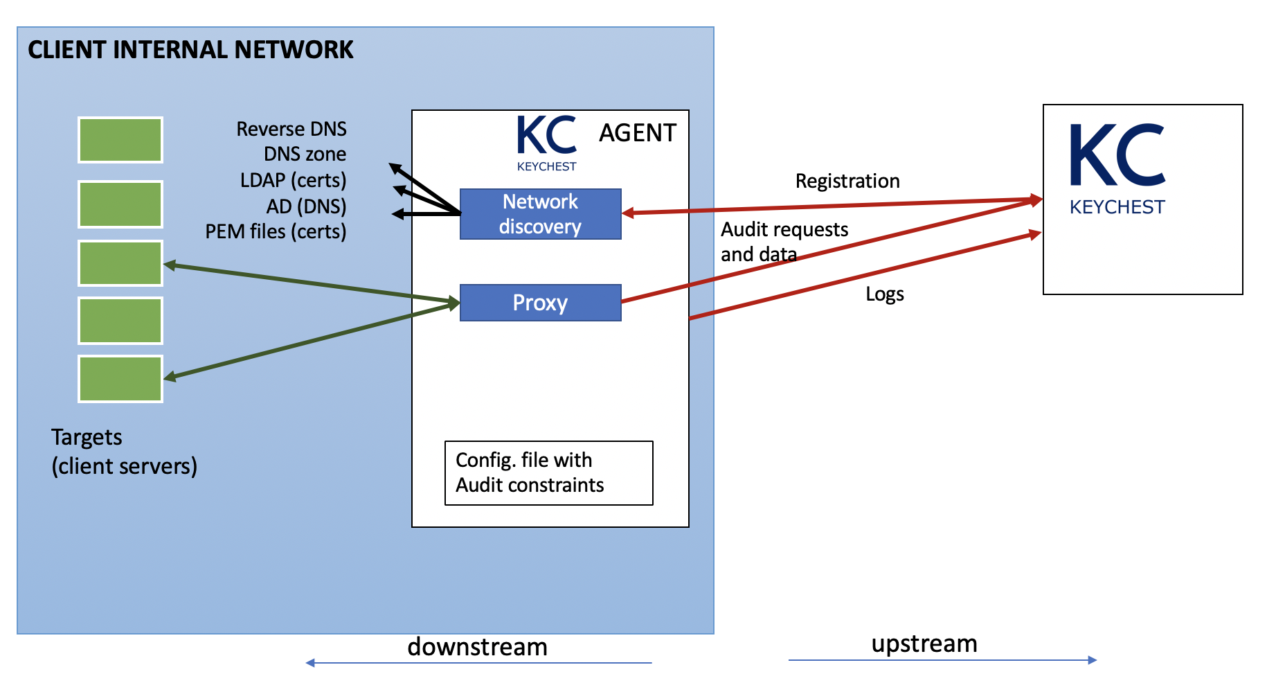 Communication and block diagram of KeyChest agents.