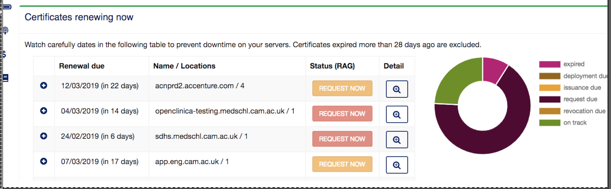 A simple view showing your risk in the next 7 days is the first step for effective certificate management.