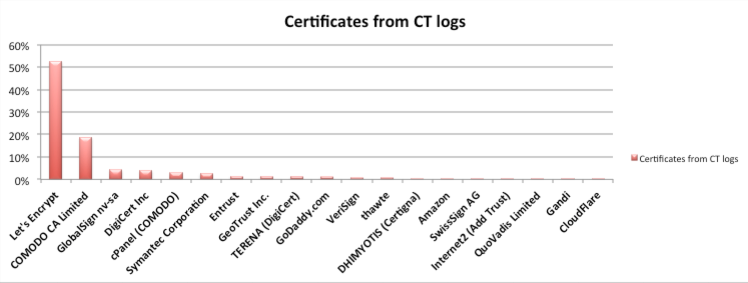 Distribution of certificates per issuer