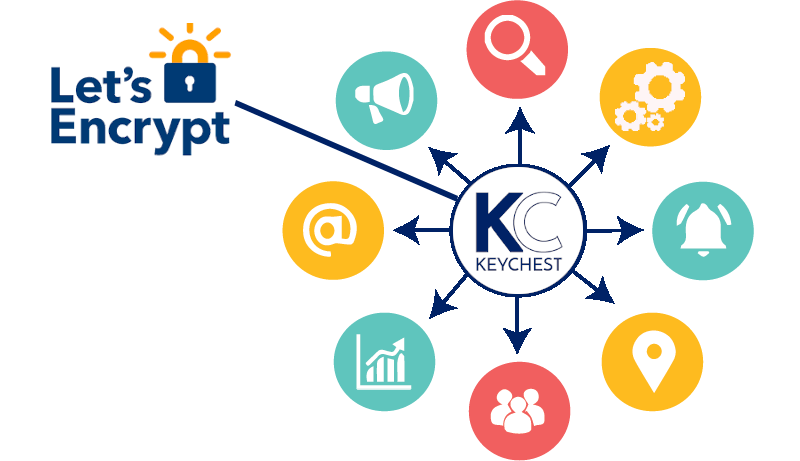 KeyChest can be the gatekeeper for all your certificate management