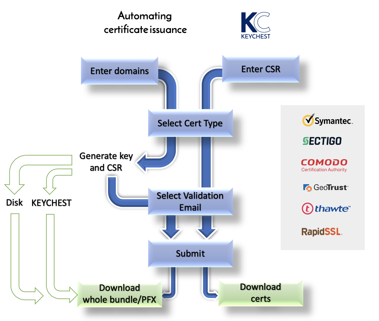 KEYCHEST - issuance of new certificates