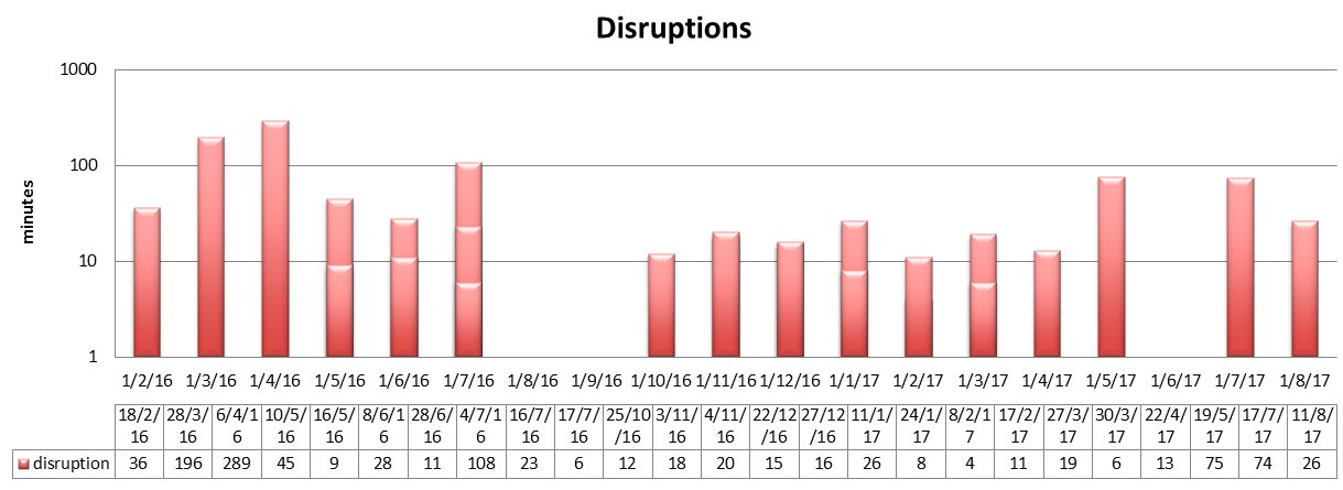 Full service disruptions in 2017. Logarithmic scale for the durations.