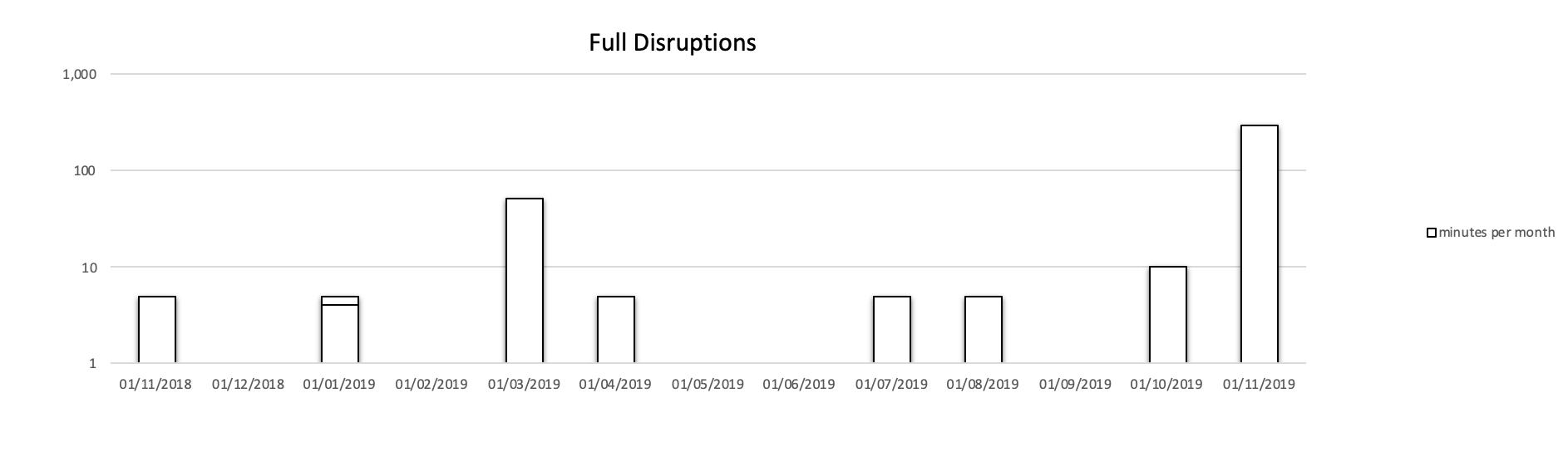 Full Disruptions in minutes (logarithmic scale).