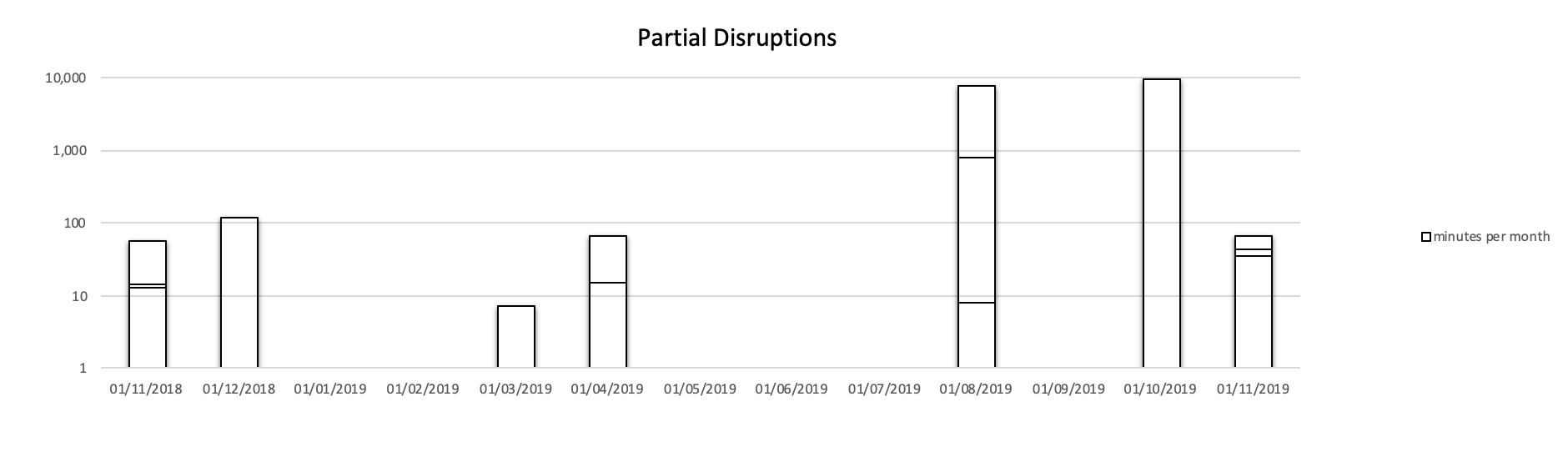 Partial Disruptions of Let's Encrypt in 2019. Multiple incidents per month are stacked.