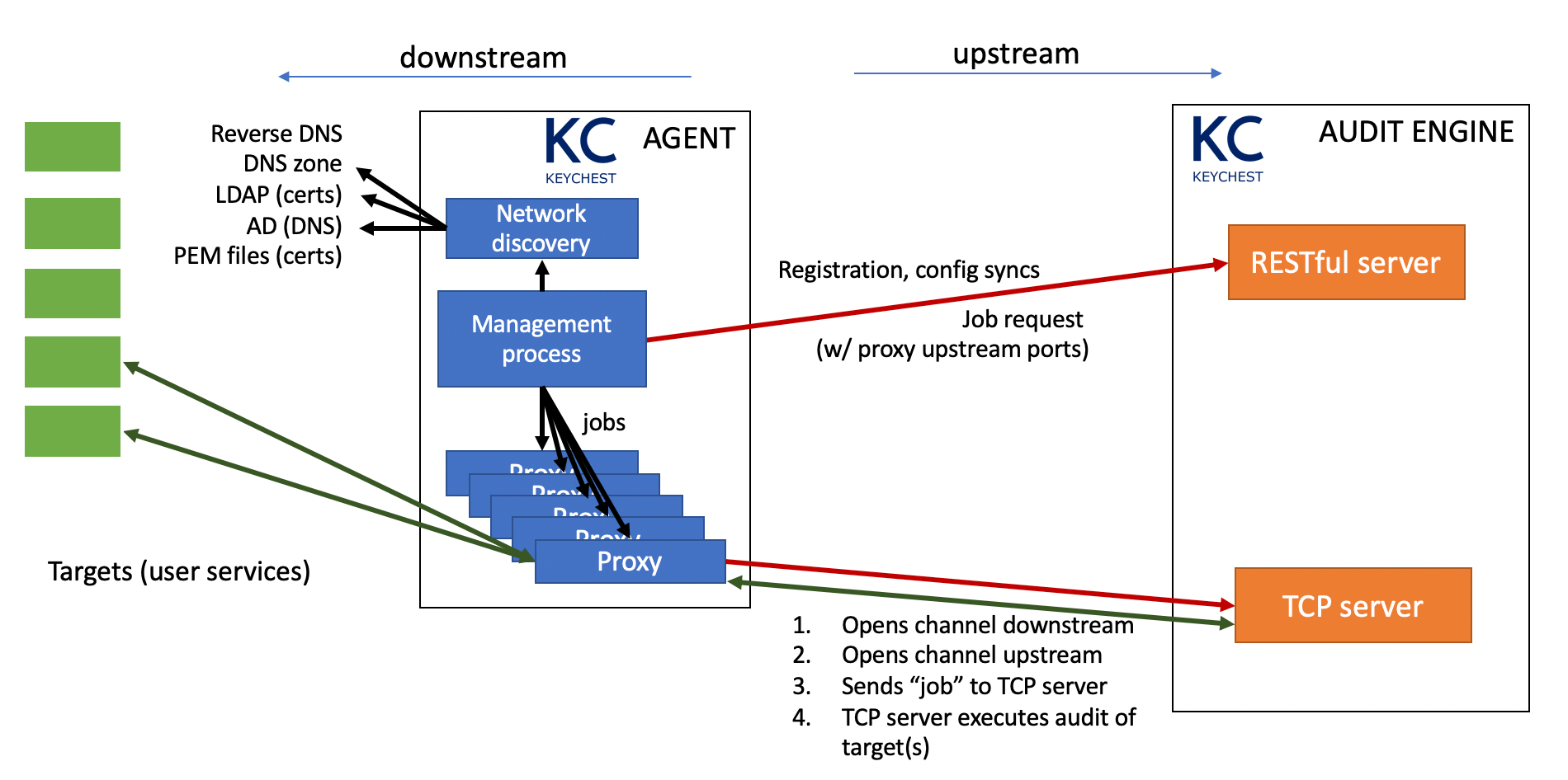 Communication diagram of KeyChest agent in the reverse proxy mode<br />